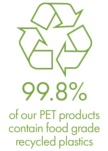 99.8% of our PET products contain food grade recycled plastics