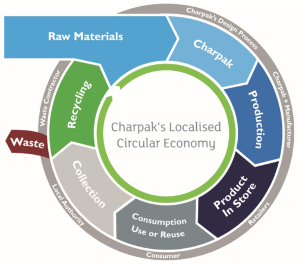Charpak's localised circular economy