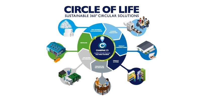Charpak local circular economy