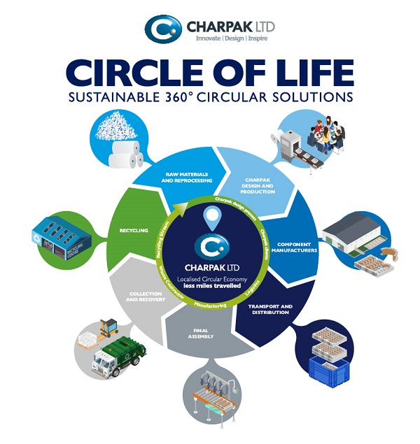 Charpak automotive circular packaging loop