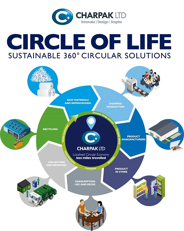 Charpak circular economy uses recycled plastics to remanufacture recyclable and widely recycled packaging