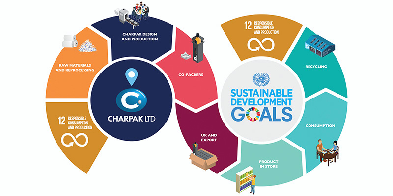 Charpak sustainable premium beverages value added packaging
